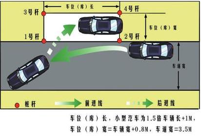科目二侧方停车技巧指南