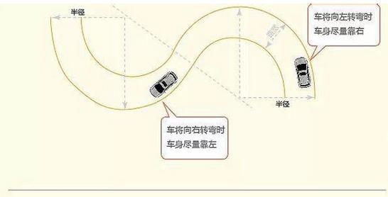 目二s弯考试 曲线行驶技巧图解