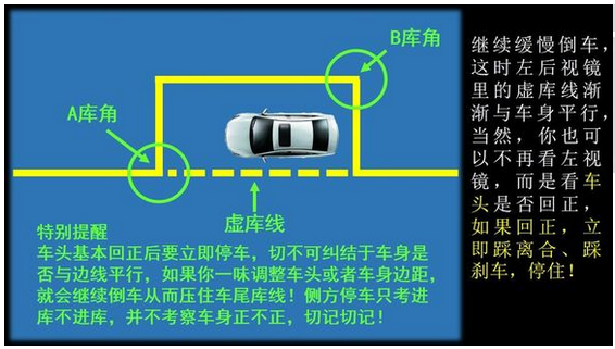 侧方位停车秘诀:右打死方向盘回正左打死方向盘回正。实际操作中由于我们右入库练得太多,往往形成习惯性思维,在侧方位停车的第二把打死方向盘时出错,所以一定要特别注意,下面驾照网用图文并茂的方式解说,希望大家能看懂。