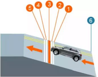 半坡起步定点停车技巧图解