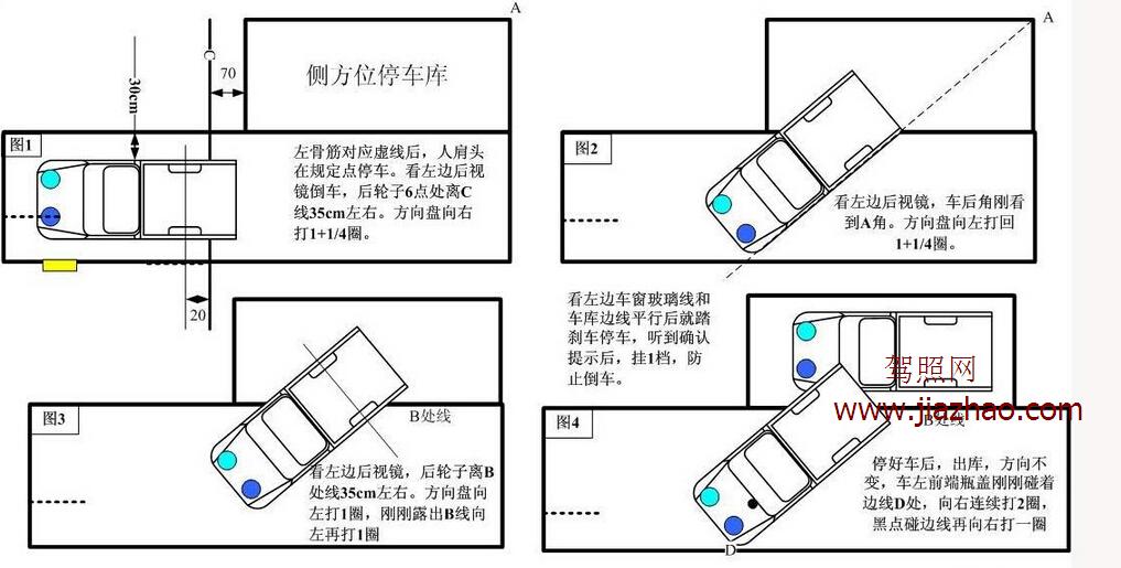 侧方位停车右转向灯开,挂入倒档,待右后视镜即将遮住实线,向右打一又四分之一圈,待左后方出现实线,方向盘向左快速打到底。   驾校教练的建议是要从主驾驶后面那个车窗从边框向驾驶员方向五厘米处看下去出现实线时向左打到底。实际操作中这个点并不好把握,想听听大家的方法。  教练教的侧方位停车图解    侧方位停车看点图解  侧方位停车评判标准   a)车辆入库停止后,车身出线的,不合格;   b)中途停车的,不合格;   c)行驶中轮胎触轧车道边线的,扣10分。