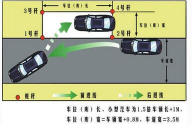 科目二侧方停车考试技巧|驾照考试秘籍