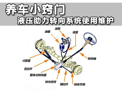 汽车液压助力转向系统日常保养技巧